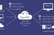 OpenML platform voor machine learning